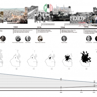 Timeline of the development in Mexico City