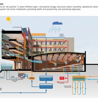 Le CIRS a été conçu pour être un bâtiment « net positif » de sept façons différentes – énergie nette positive; neutralité en carbone de la structure; carbone opérationnel; consommation d'eau nette zéro; transformation des occupants passifs qui deviennent des habitants actifs; promotion de la santé et de la productivité; et promotion du bonheur